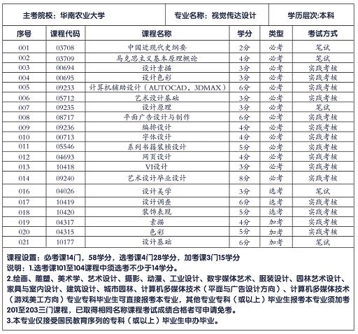 华南农业大学小自考本科招生专业